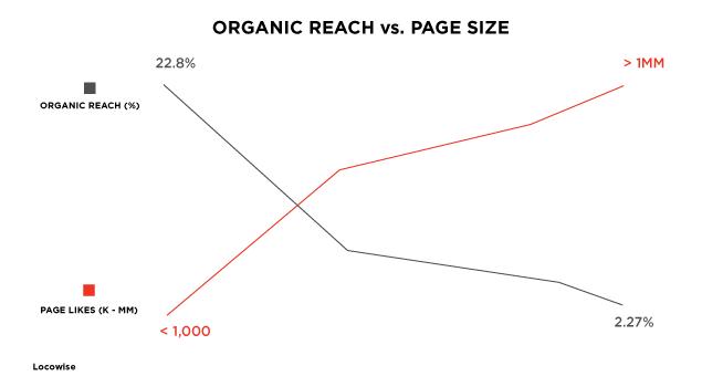 Organic reach versus page size